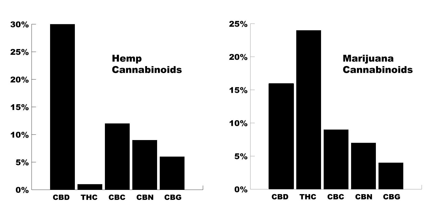 confronto-cannabinoidi-cbd-canapa
