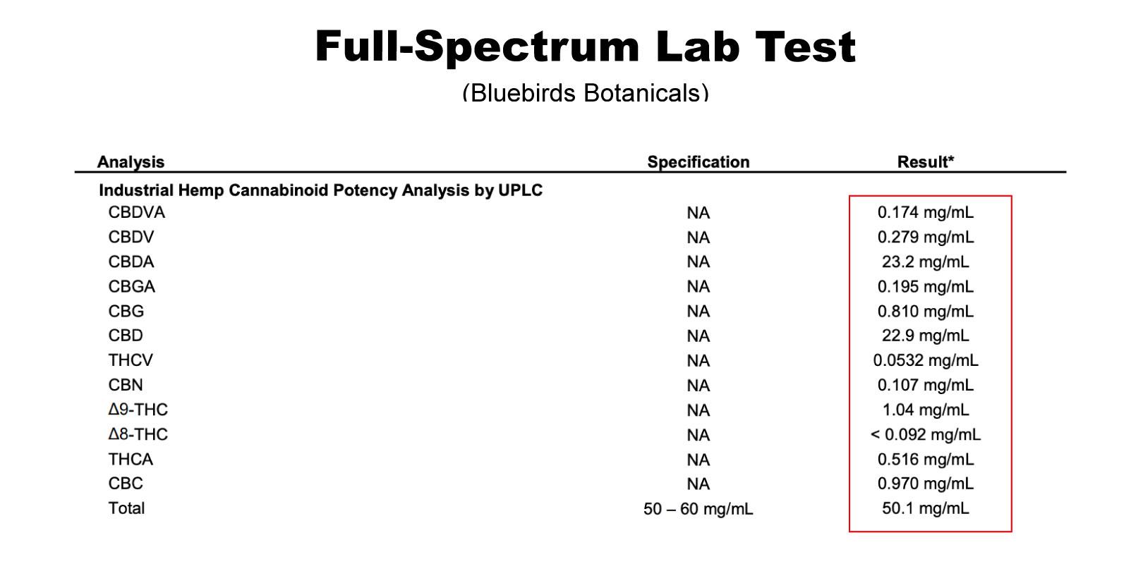 test-laboratori-spettro-completo